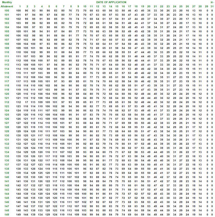 Multiplication chart to – Beautiful